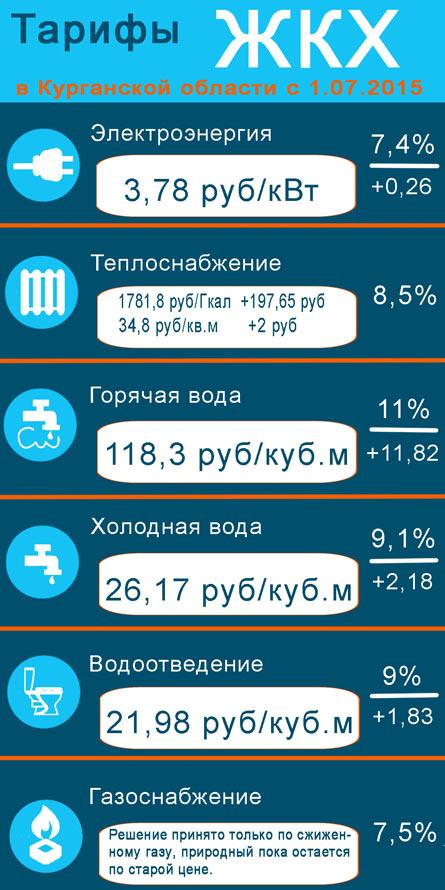 Тарифы ЖКХ в Курганской области с 1 июля 2015 года