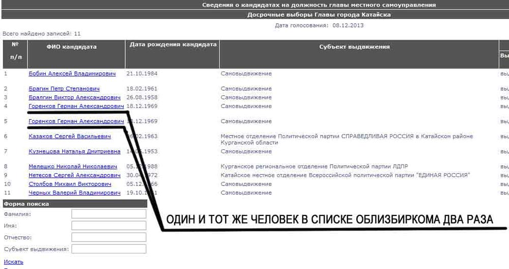 Выборы главы Катайска